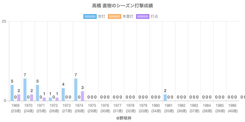 #高橋 直樹のシーズン打撃成績