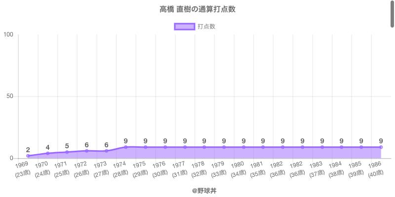 #高橋 直樹の通算打点数