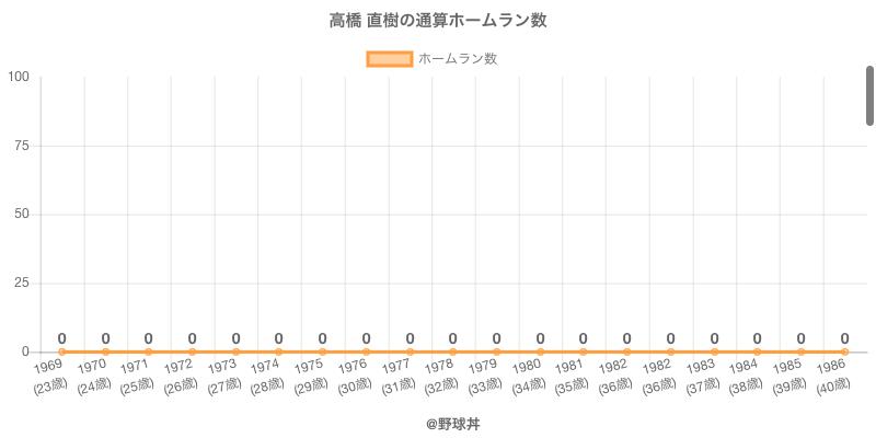 #高橋 直樹の通算ホームラン数