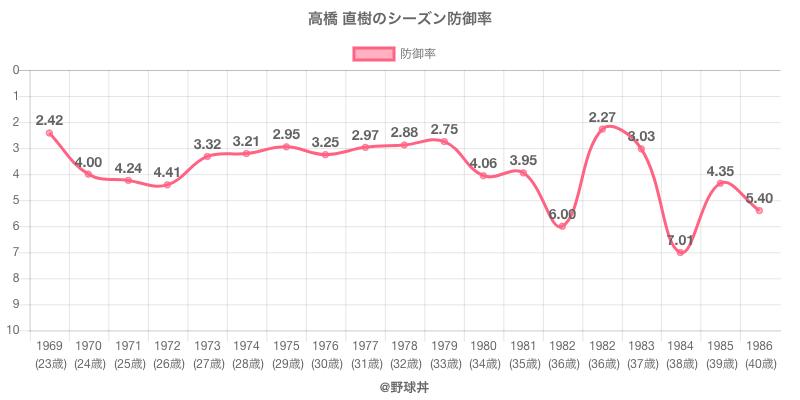 高橋 直樹のシーズン防御率