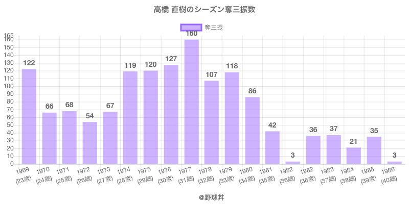 #高橋 直樹のシーズン奪三振数