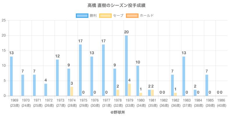 #高橋 直樹のシーズン投手成績