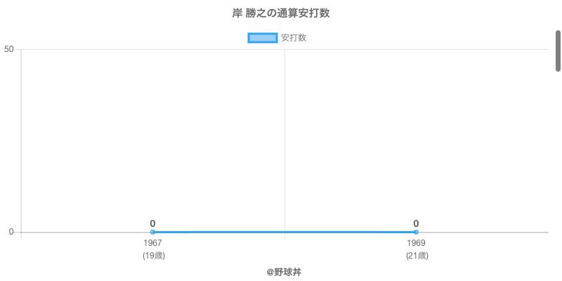 #岸 勝之の通算安打数