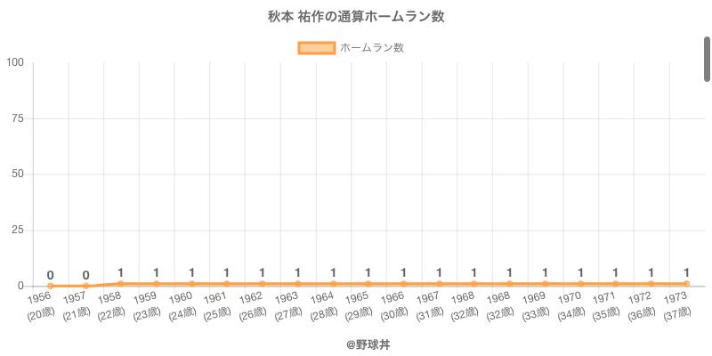 #秋本 祐作の通算ホームラン数
