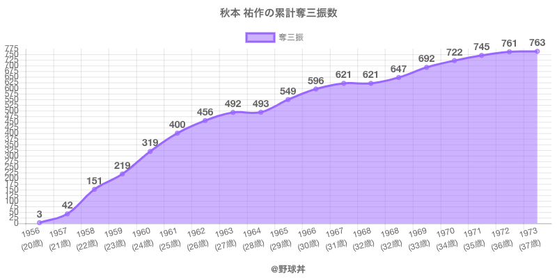 #秋本 祐作の累計奪三振数