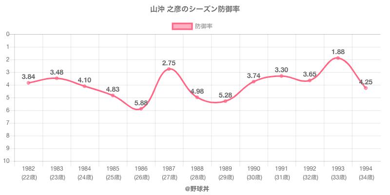 山沖 之彦のシーズン防御率
