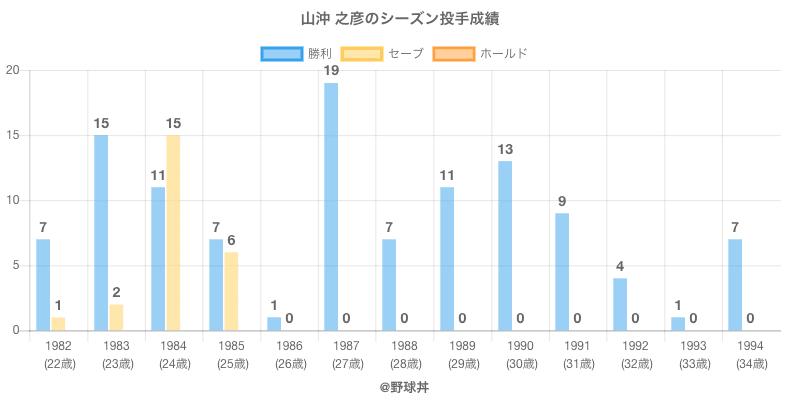 #山沖 之彦のシーズン投手成績