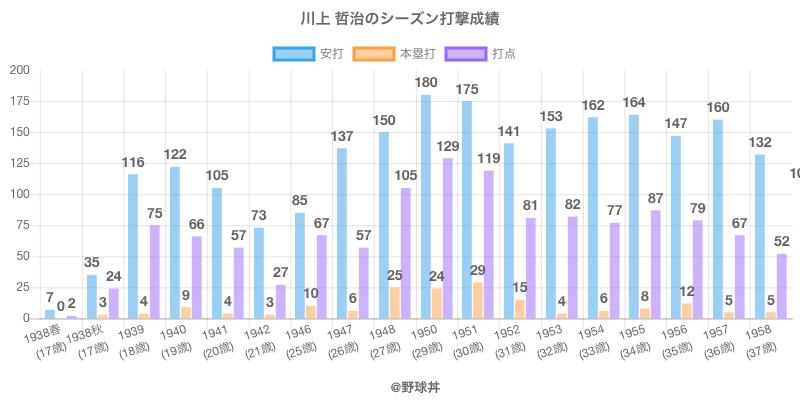 #川上 哲治のシーズン打撃成績