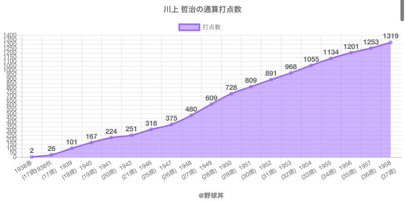 #川上 哲治の通算打点数