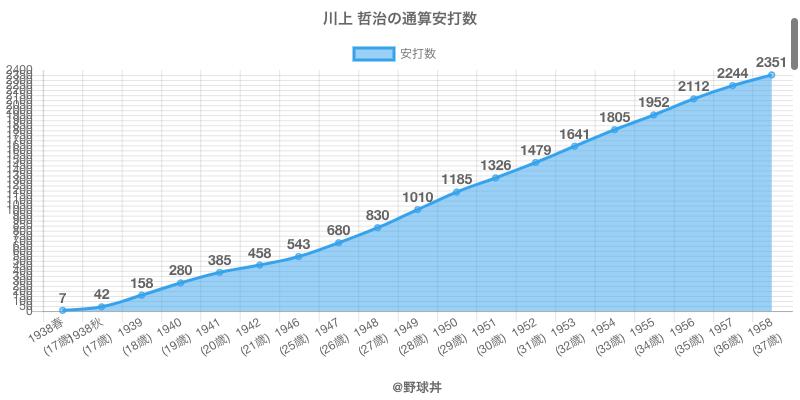 #川上 哲治の通算安打数