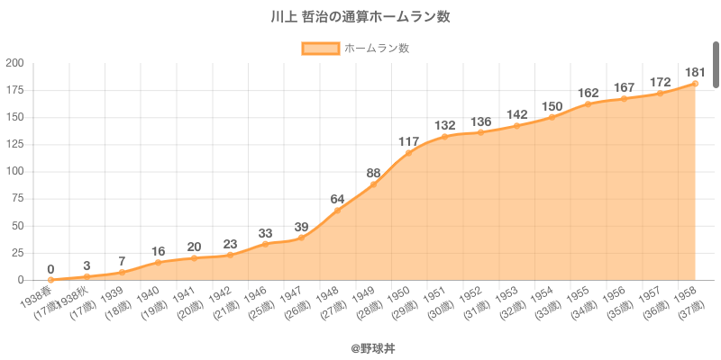 #川上 哲治の通算ホームラン数