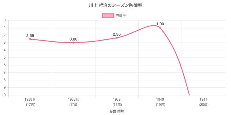 川上 哲治のシーズン防御率