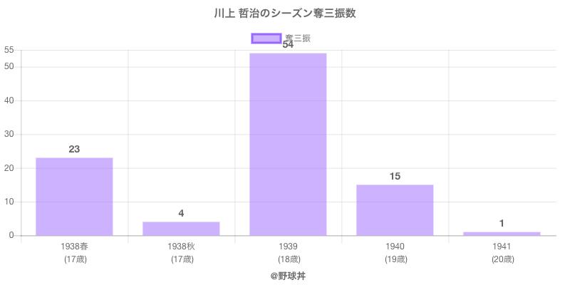 #川上 哲治のシーズン奪三振数
