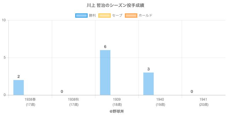 #川上 哲治のシーズン投手成績