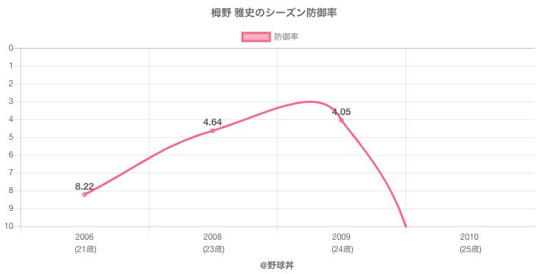 栂野 雅史のシーズン防御率