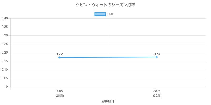 ケビン・ウィットのシーズン打率