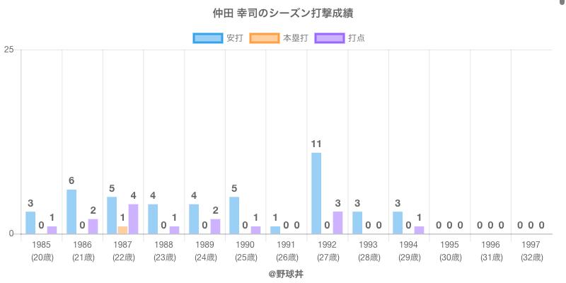 #仲田 幸司のシーズン打撃成績