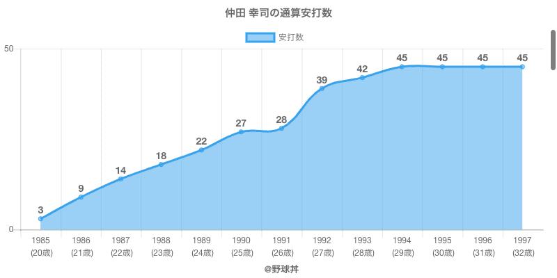 #仲田 幸司の通算安打数