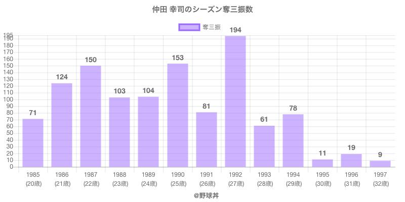 #仲田 幸司のシーズン奪三振数