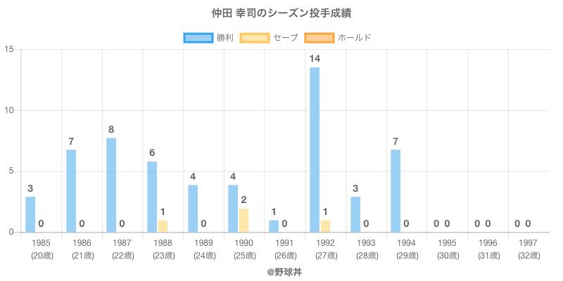 #仲田 幸司のシーズン投手成績