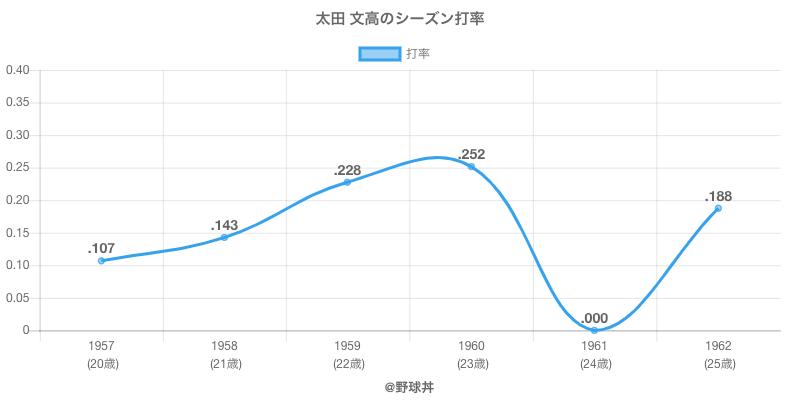 太田 文高のシーズン打率