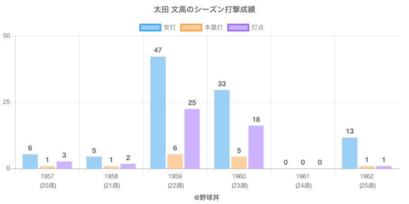 #太田 文高のシーズン打撃成績