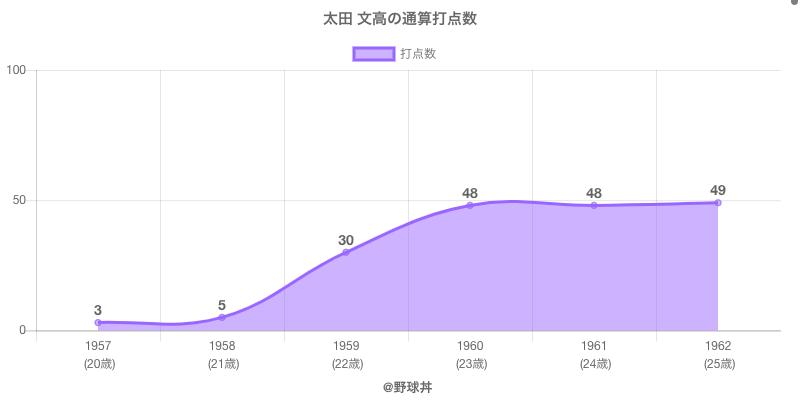 #太田 文高の通算打点数