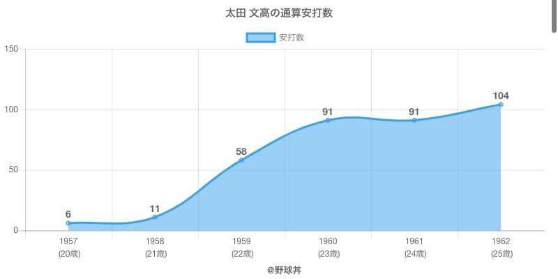 #太田 文高の通算安打数