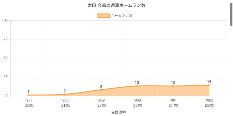 #太田 文高の通算ホームラン数
