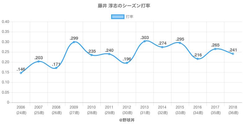 藤井 淳志のシーズン打率