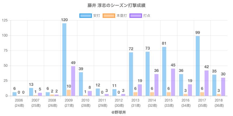 #藤井 淳志のシーズン打撃成績