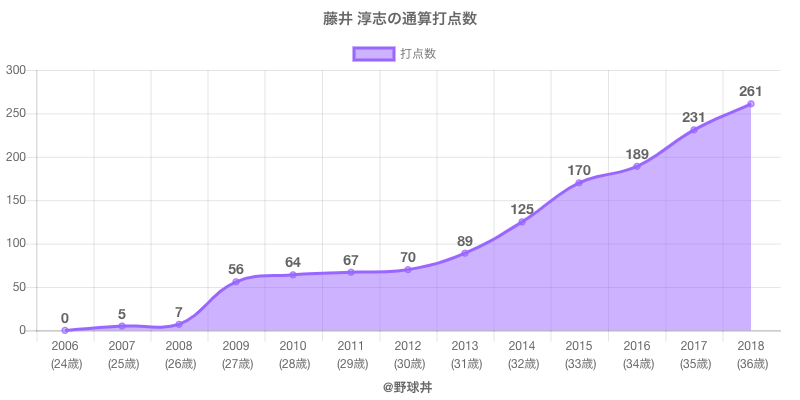 #藤井 淳志の通算打点数