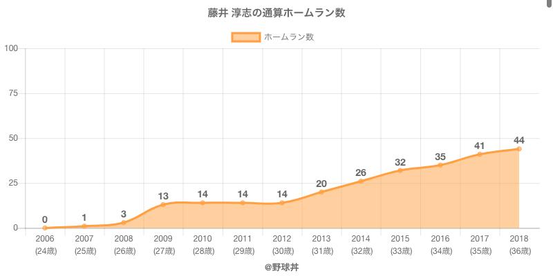 #藤井 淳志の通算ホームラン数