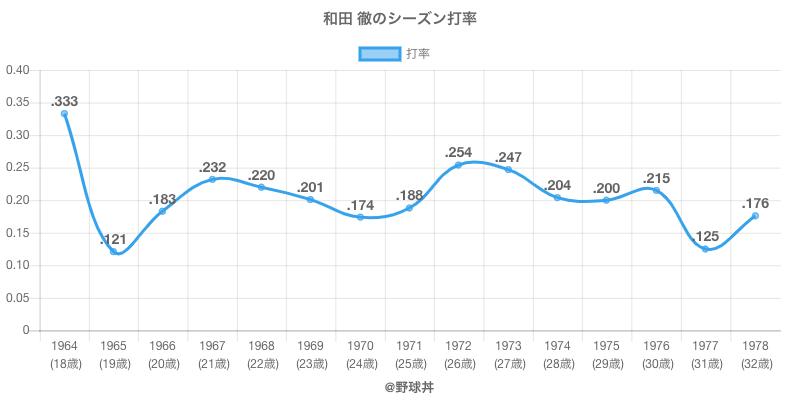 和田 徹のシーズン打率