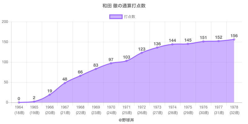 #和田 徹の通算打点数