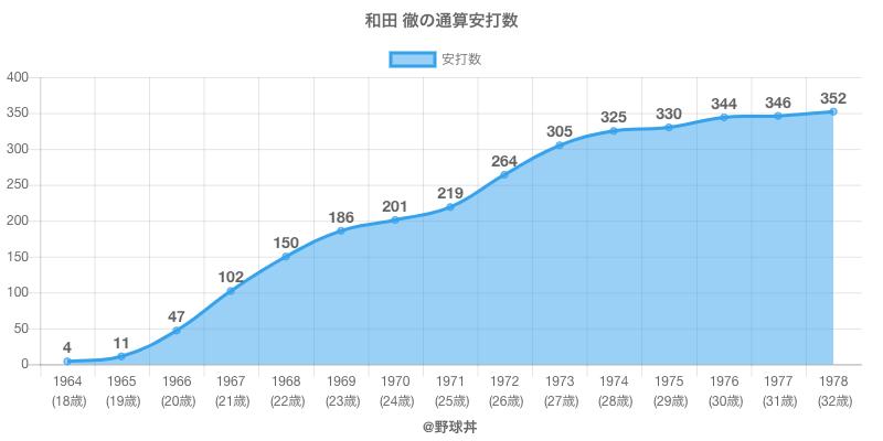 #和田 徹の通算安打数