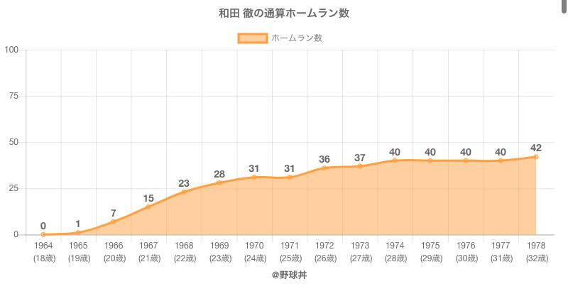 #和田 徹の通算ホームラン数