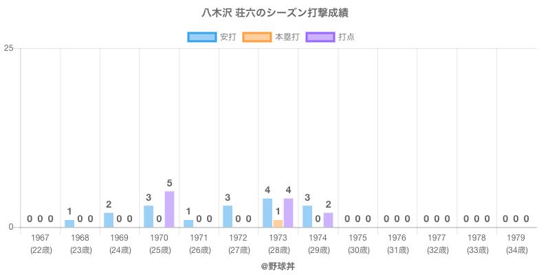 #八木沢 荘六のシーズン打撃成績