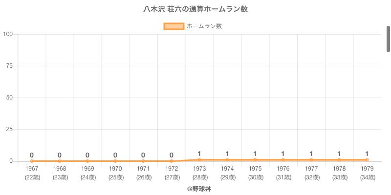 #八木沢 荘六の通算ホームラン数