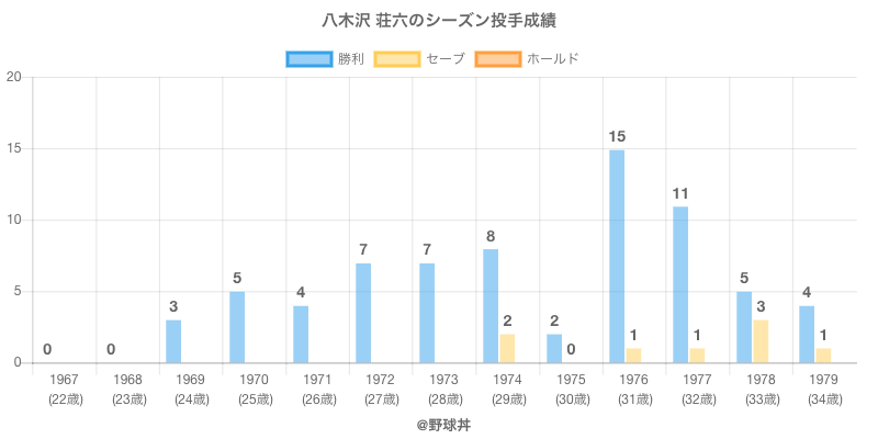 #八木沢 荘六のシーズン投手成績