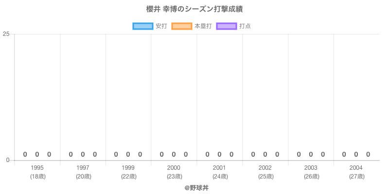 #櫻井 幸博のシーズン打撃成績