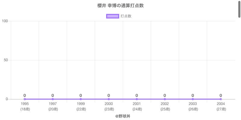 #櫻井 幸博の通算打点数