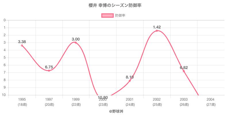 櫻井 幸博のシーズン防御率