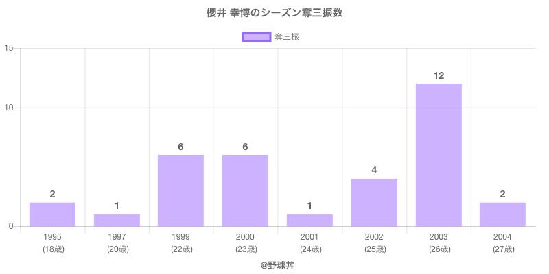 #櫻井 幸博のシーズン奪三振数