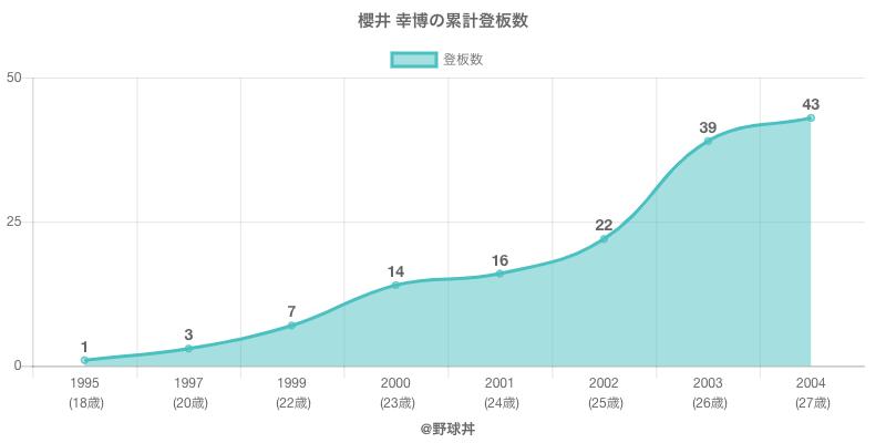 #櫻井 幸博の累計登板数