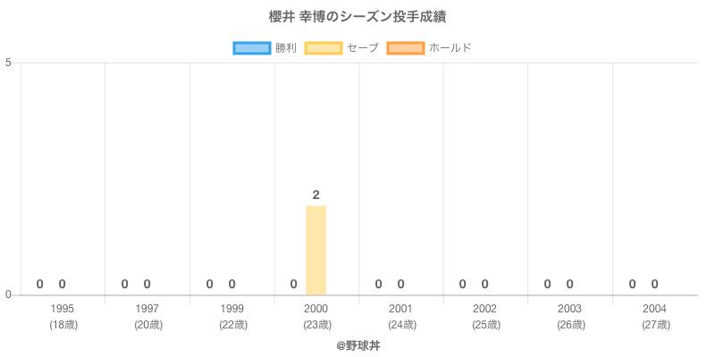 #櫻井 幸博のシーズン投手成績