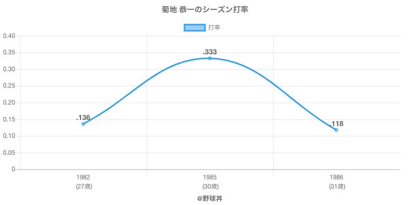 菊地 恭一のシーズン打率