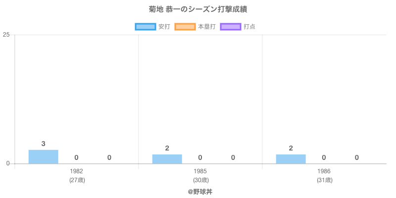 #菊地 恭一のシーズン打撃成績
