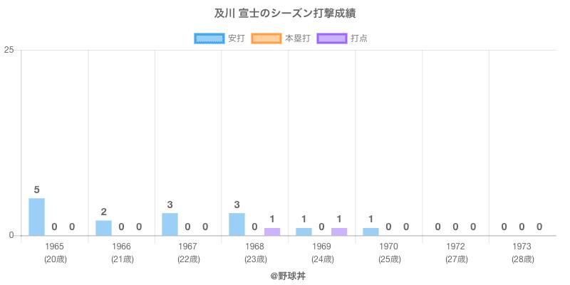 #及川 宣士のシーズン打撃成績