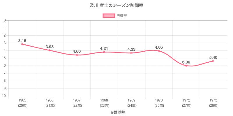 及川 宣士のシーズン防御率
